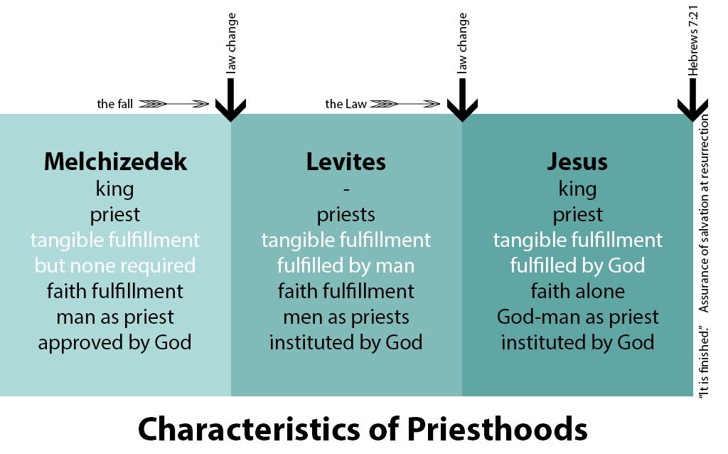priesthoods